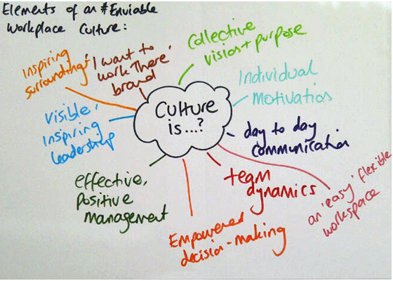 What Does Working Culture Mean?