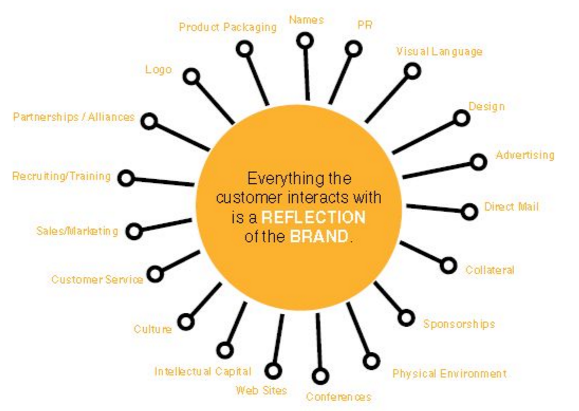 Building a Brand … A How-to Guide for Small Business