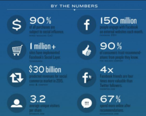 social commerce sites