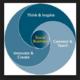 7 Secrets to an Innovative Social Business Strategy