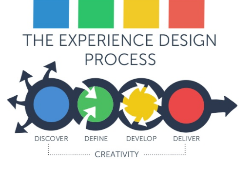 Customer Experience Thinking …11 Ideas That Can Be Legendary