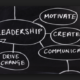 8 Questions to Help your Leadership Thinking