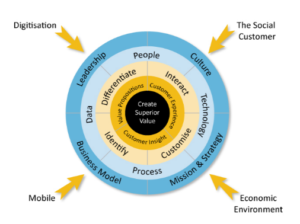 best customer experience strategy