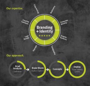 Corporate identity branding