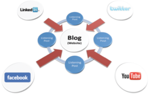 promote blog to increase traffic