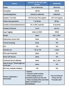 Internet privacy solutions comparison