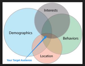 target advertising examples