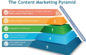 best content marketing websites