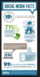social media statistics worldwide