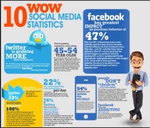 social media user statistics